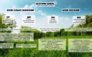 Разрешенное использование земельного участка 2020 — вид, порядок, целевое назначение, как изменить