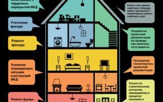 Спецсчет на капитальный ремонт многоквартирного дома (специальный счет) 2020 — октрытие, порядок проведения
