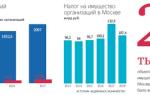 Размер налога на имущество организаций 2020 — недвижимое, юридических лиц, ставка, движимое