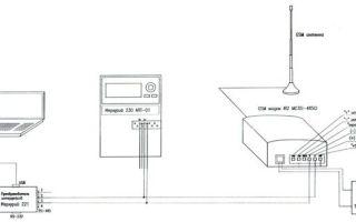 Как передать показания счетчиков жкх 2020 — воды, электроэнергии, за свет