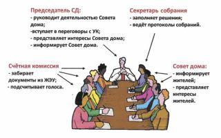 Совет собственников многоквартирного дома 2020 — жк рф, права, обязанности, выборы председателя, как создать, устав, общее положение, жилья