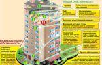 Земля под многоквартирным домом 2020 — чья собственность, оформление, право