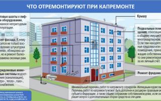 Порядок проведения капитального ремонта многоквартирного дома 2020 — правила, общего имущества, очередность, сроки, периодичность