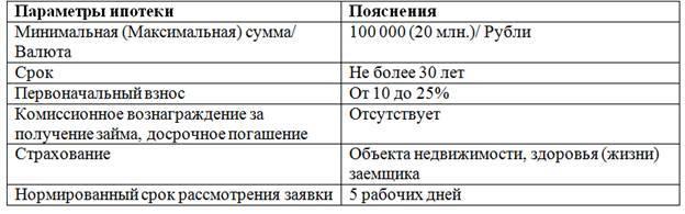 втб банк кредит наличными калькулятор 2020