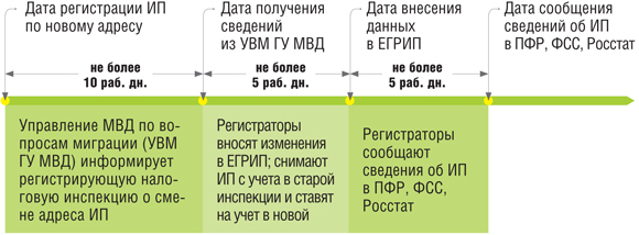 Смена прописки ИП (регистрации) 2020 - если поменял, что делать, перерегистрация, смена адреса