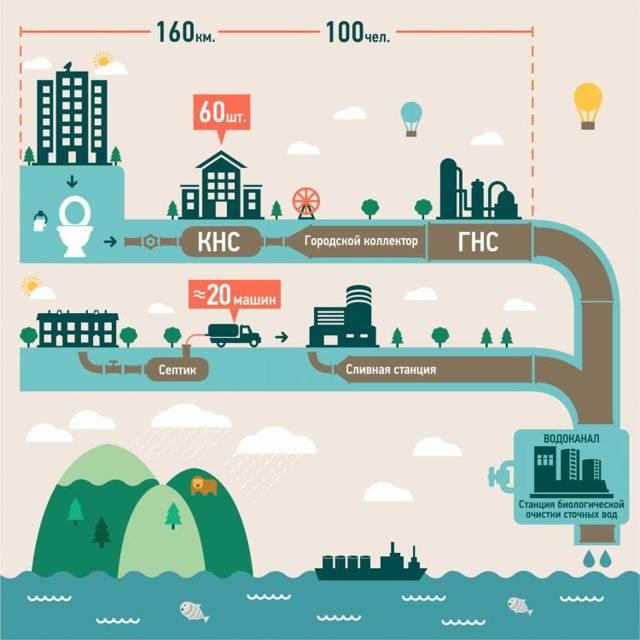 Что такое водоотведение в коммунальных платежах 2020 - ЖКХ