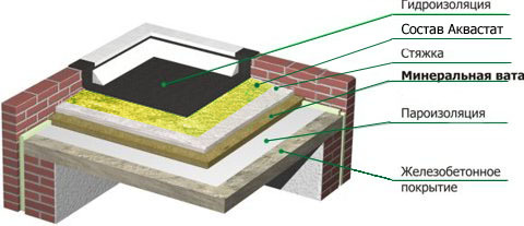 Ремонт крыши многоквартирного дома 2020 - капитальный, текущий, кровли
