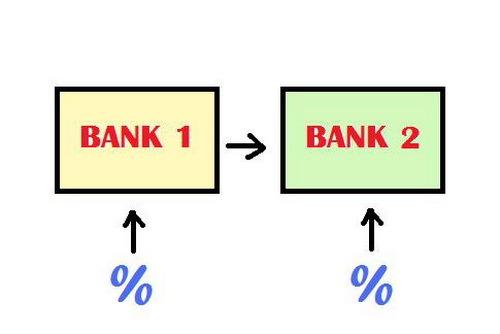 Налоговый вычет при рефинансировании ипотеки 2020 - как получить