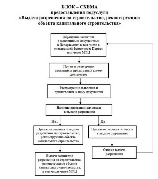 Нормы строительства на земельном участке ИЖС 2020 - разрешение