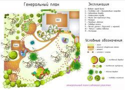 Правила застройки земельного участка под ИЖС 2020 - СНИП