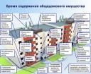 Непосредственное управление многоквартирным домом 2020 - что такое, способ, ЖК РФ, плюсы и минусы, МКД, как перейти