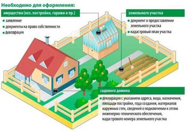 Приватизация дачного дома 2020 - на приватизированном участке, по дачной амнистии, упрощенная, стоимость, сколько стоит