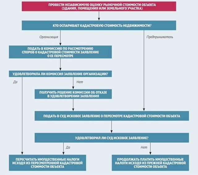 Снижение кадастровой стоимости земельного участка 2020 - уменьшение, судебная практика, порядок, заявление, основания