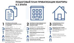 cколько времени занимает приватизация квартиры 2020 - после подачи документов, сколько длится