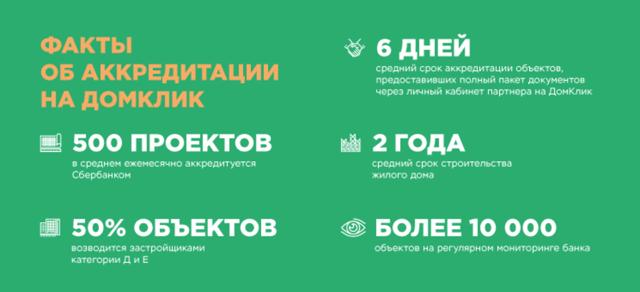 Аккредитованные новостройки 2020 - Сбербанк, список, что значит
