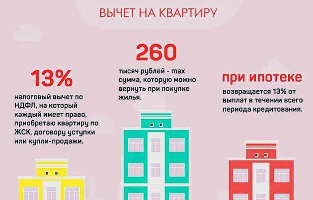 Как оформить налоговый вычет при покупке квартиры 2020 - порядок