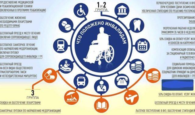 Льготы по коммунальным платежам инвалидам 2020 - 1, 2, 3 группы, документы, возврат
