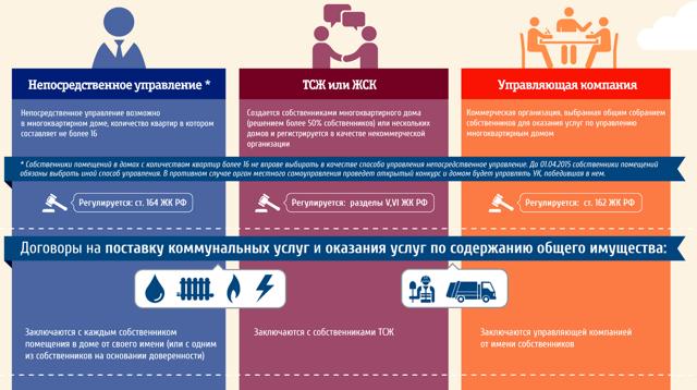 Закон о газоснабжении в рф на 2020 мкд