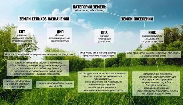Разрешенное использование земельного участка 2020 - вид, порядок, целевое назначение, как изменить
