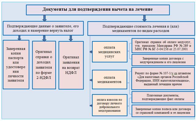3-НДФЛ на лечение 2020 - возврат, документы, налоговый вычет, декларация, зубов, пример заполнения