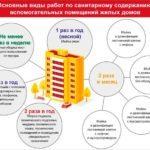Уборка подъездов в многоквартирном доме 2020 - нормативы, управляющая компания, влажная, правила