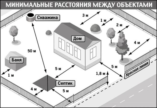 Разрешение на строительство ИЖС 2020 - дома, бани, на участке, как получить, отмена, образец