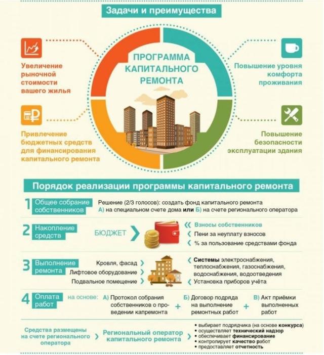 Перечень работ по капитальному ремонту многоквартирных домов 2020 - что входит, какие, закон