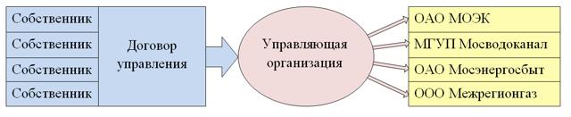 Управление многоквартирным домом 2020 - договор, способы, выбор