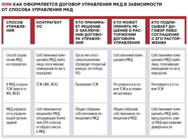 Договор управления многоквартирным домом 2020 - срок, типовой, образец, отказ, проект, существенные условия, дополнительное соглашение, с ТСЖ, расторжение, с управляющей компанией, ЖК РФ, заключение, протокол разногласий